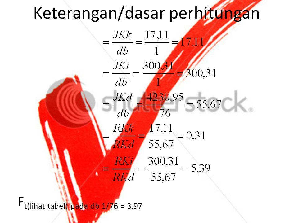 Keterangan/dasar perhitungan