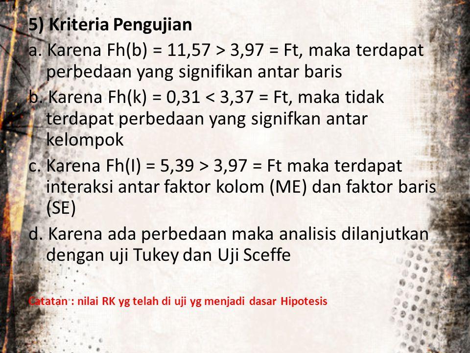 5) Kriteria Pengujian a. Karena Fh(b) = 11,57 > 3,97 = Ft, maka terdapat perbedaan yang signifikan antar baris.