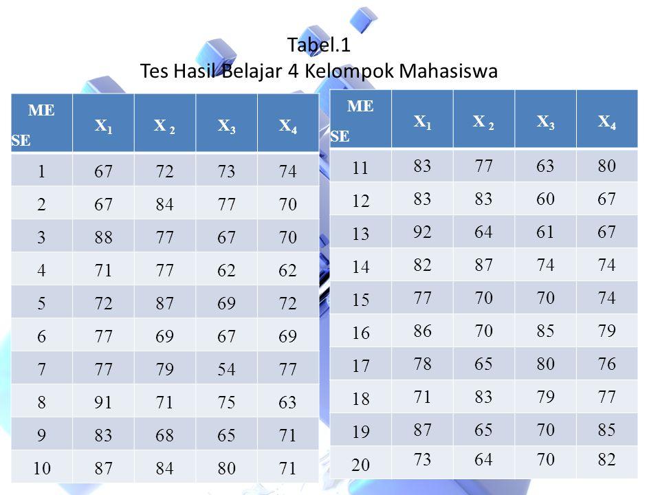 Tabel.1 Tes Hasil Belajar 4 Kelompok Mahasiswa