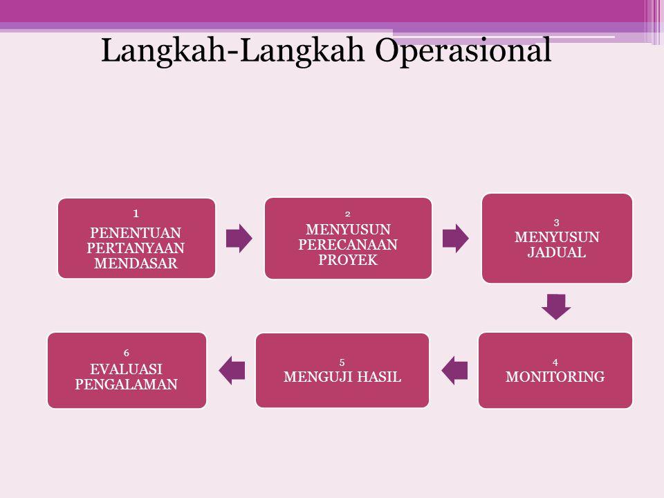Langkah-Langkah Operasional