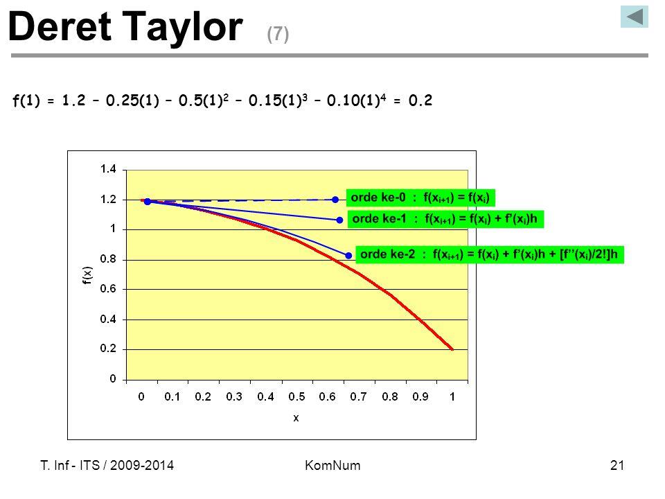 Deret Taylor (7) f(1) = 1.2 – 0.25(1) – 0.5(1)2 – 0.15(1)3 – 0.10(1)4 = 0.2. T. Inf - ITS / 2009-2014.