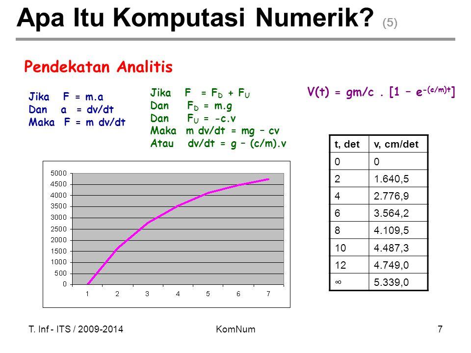 Apa Itu Komputasi Numerik (5)