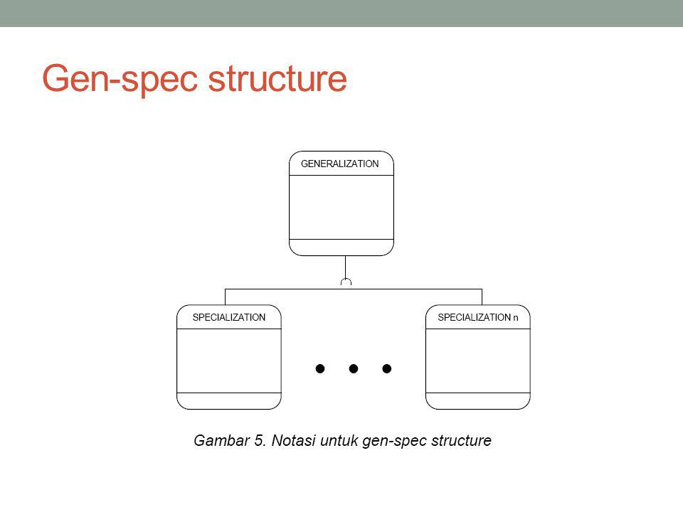 Gen-spec structure