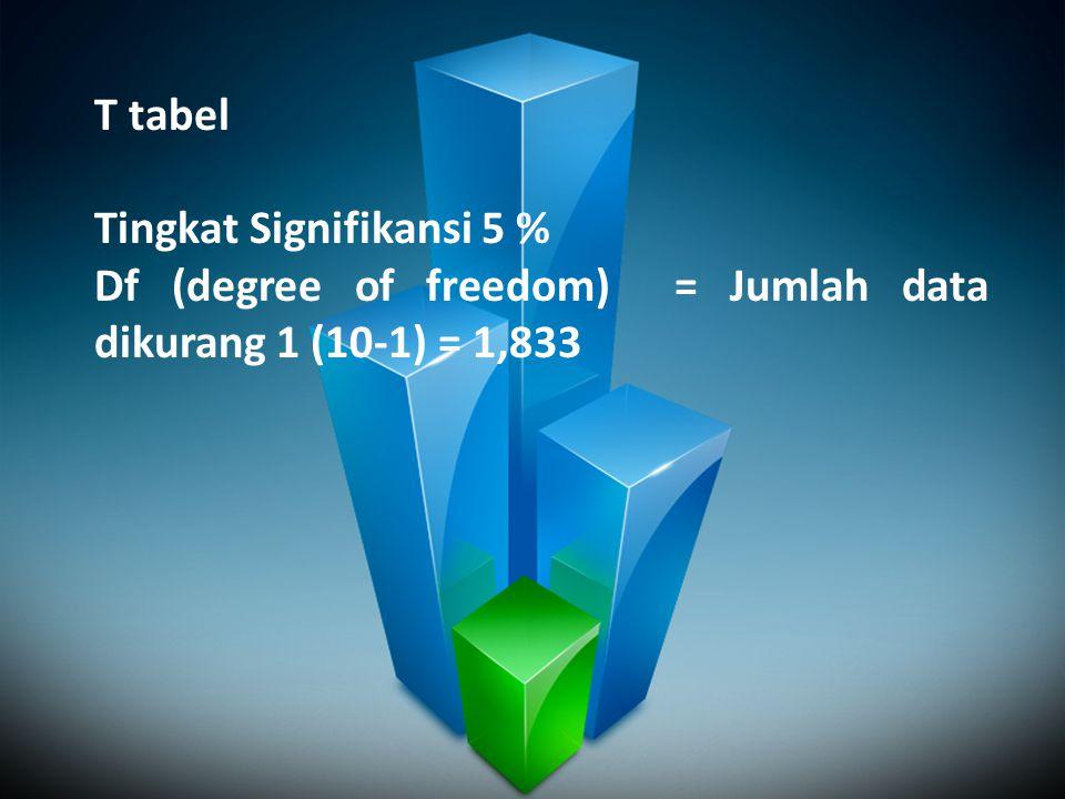 T tabel Tingkat Signifikansi 5 % Df (degree of freedom) = Jumlah data dikurang 1 (10-1) = 1,833