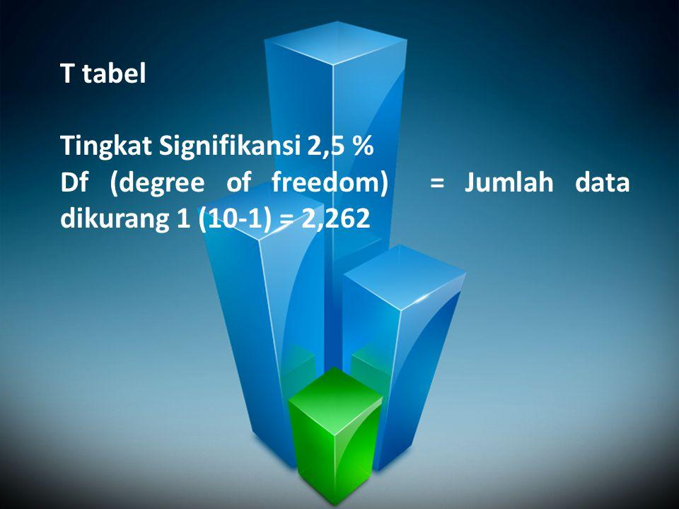 T tabel Tingkat Signifikansi 2,5 % Df (degree of freedom) = Jumlah data dikurang 1 (10-1) = 2,262