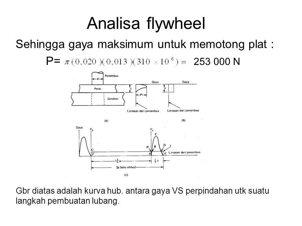 Analisa flywheel Sehingga gaya maksimum untuk memotong plat :
