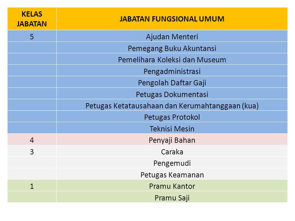 JABATAN FUNGSIONAL UMUM