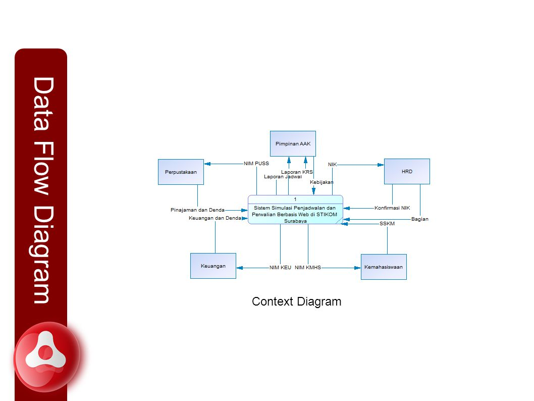 Data Flow Diagram Context Diagram