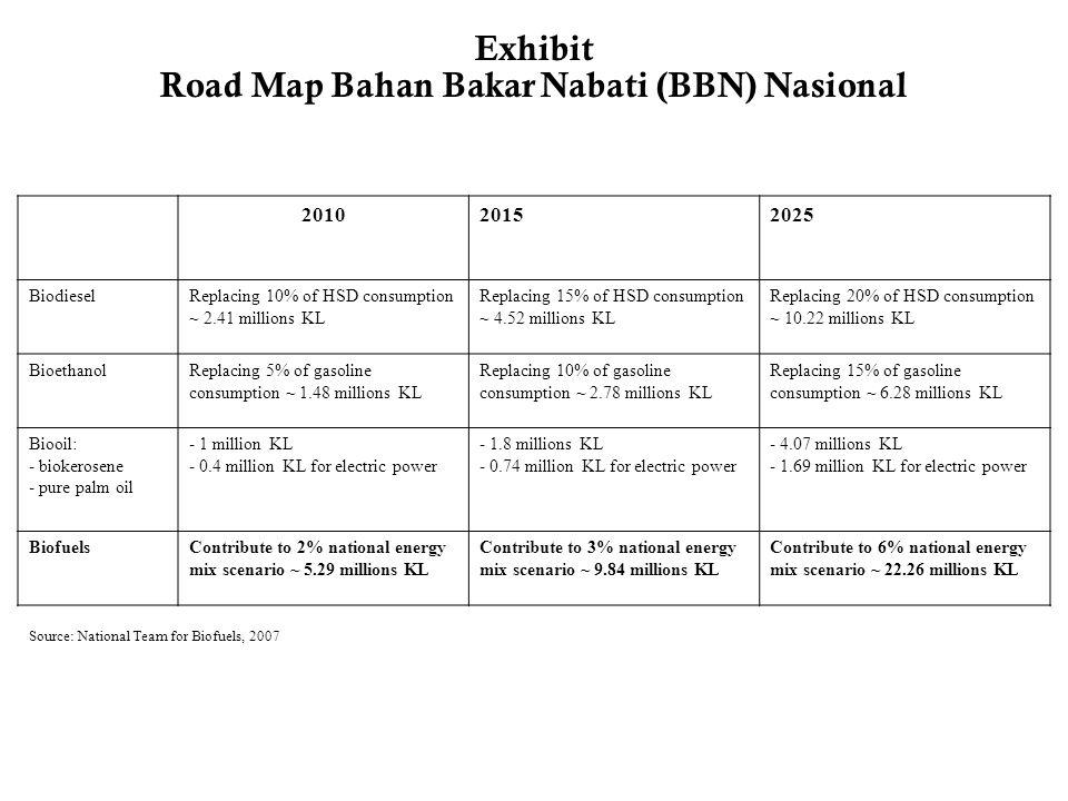 Road Map Bahan Bakar Nabati (BBN) Nasional