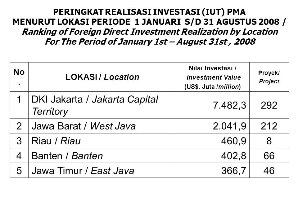 DKI Jakarta / Jakarta Capital Territory 7.482,3 292