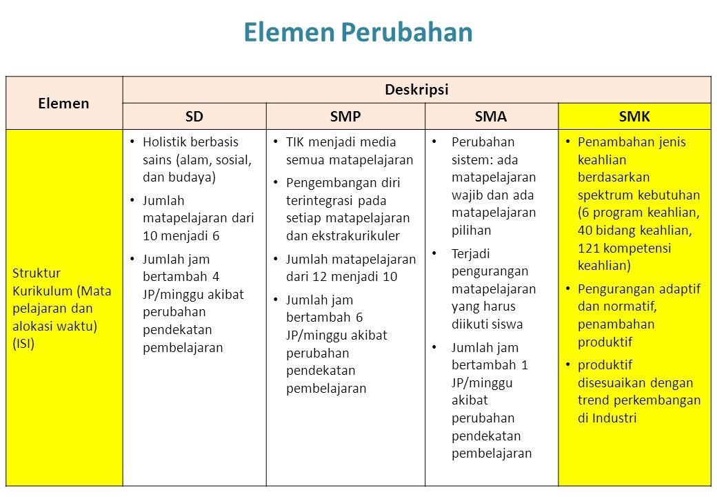 Elemen Perubahan Elemen Deskripsi SD SMP SMA SMK
