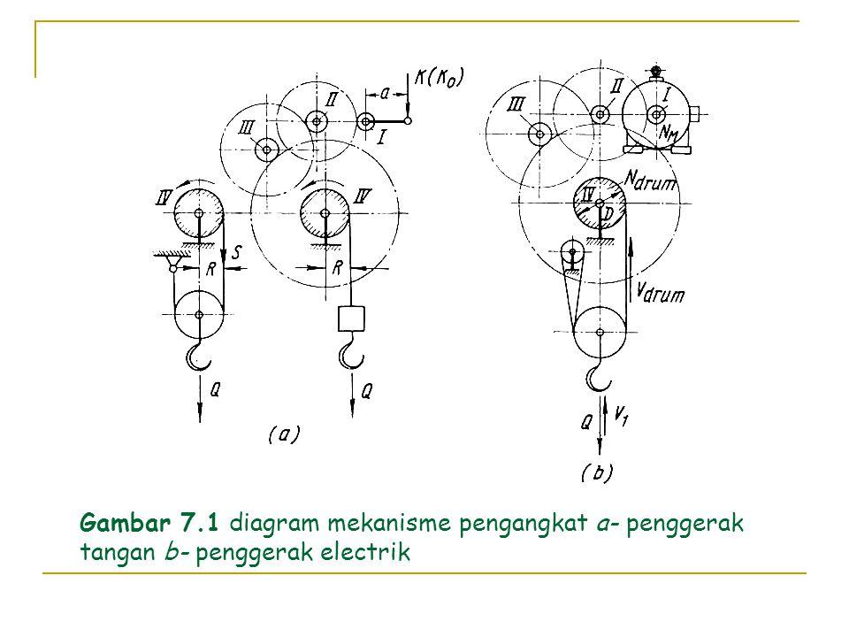 Gambar 7.1 diagram mekanisme pengangkat a- penggerak tangan b- penggerak electrik