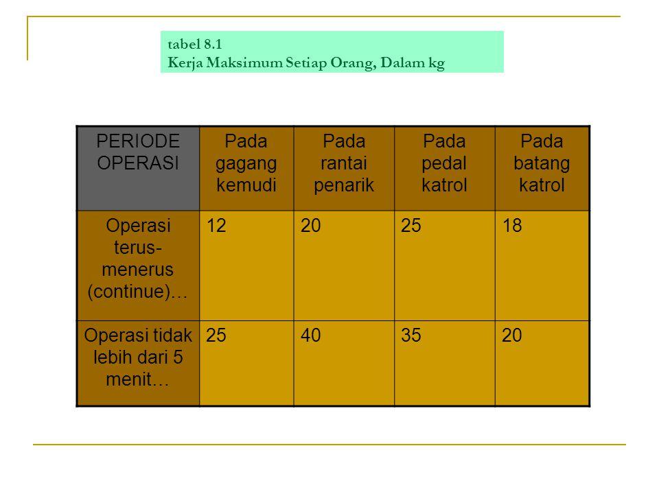 tabel 8.1 Kerja Maksimum Setiap Orang, Dalam kg