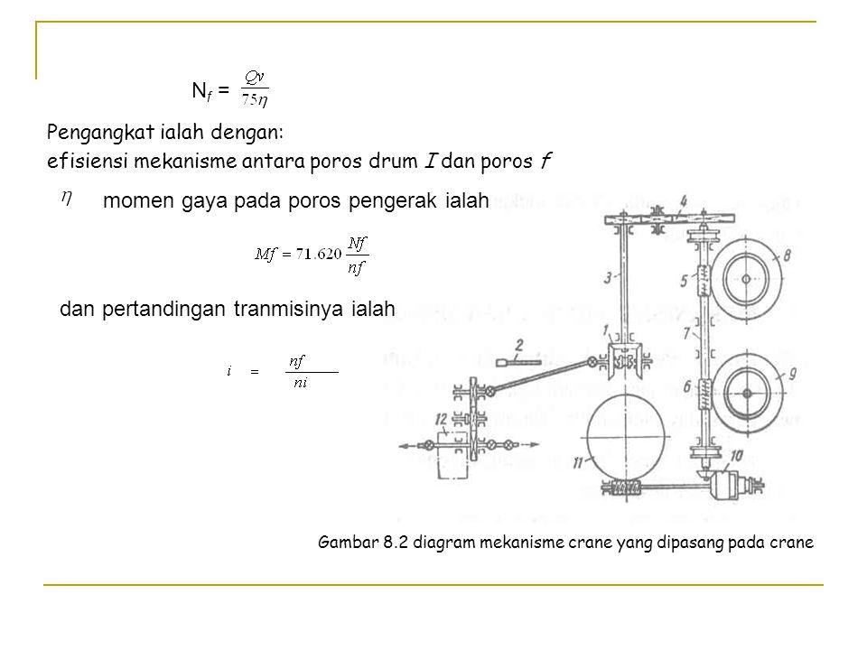 Gambar 8.2 diagram mekanisme crane yang dipasang pada crane
