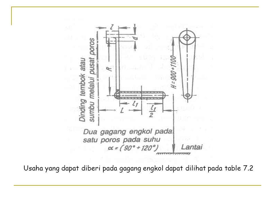 Usaha yang dapat diberi pada gagang engkol dapat dilihat pada table 7