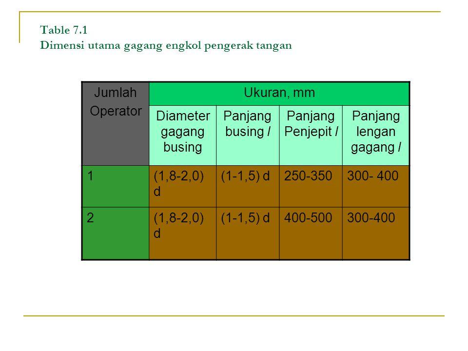 Table 7.1 Dimensi utama gagang engkol pengerak tangan