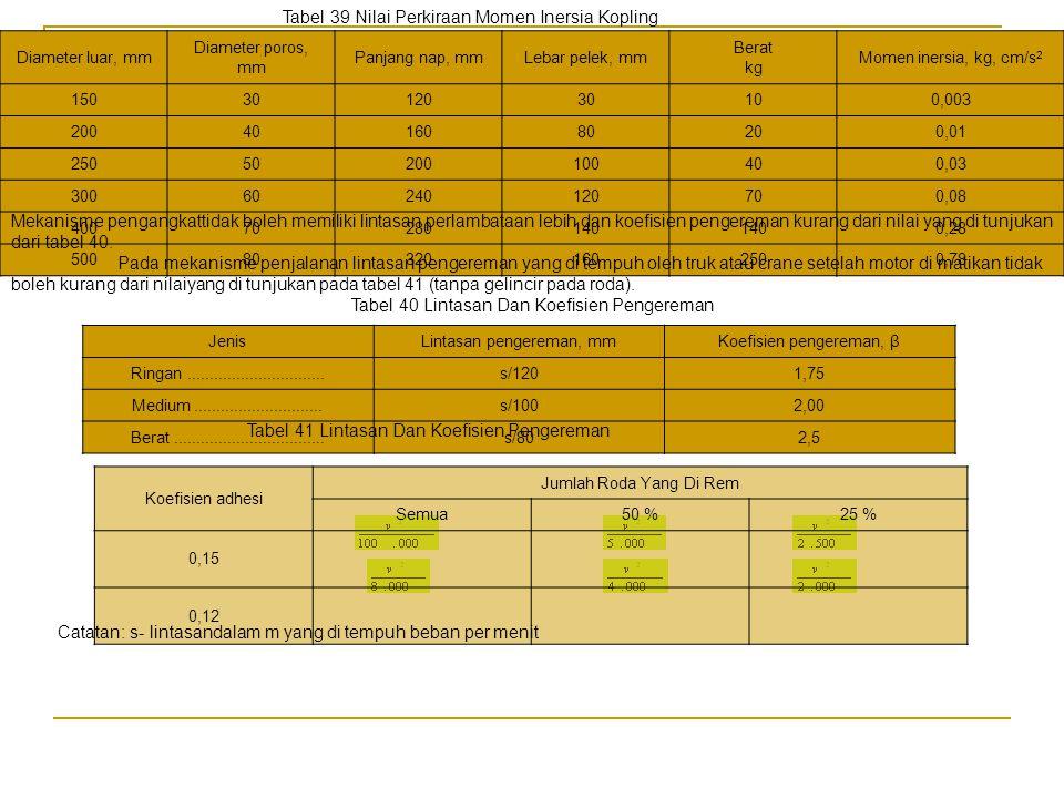 Tabel 39 Nilai Perkiraan Momen Inersia Kopling