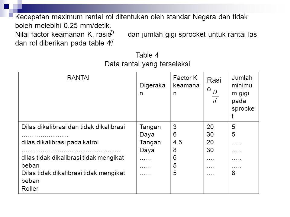 Data rantai yang terseleksi