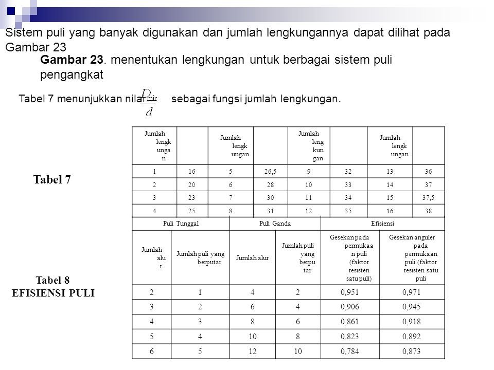 Gambar 23. menentukan lengkungan untuk berbagai sistem puli pengangkat