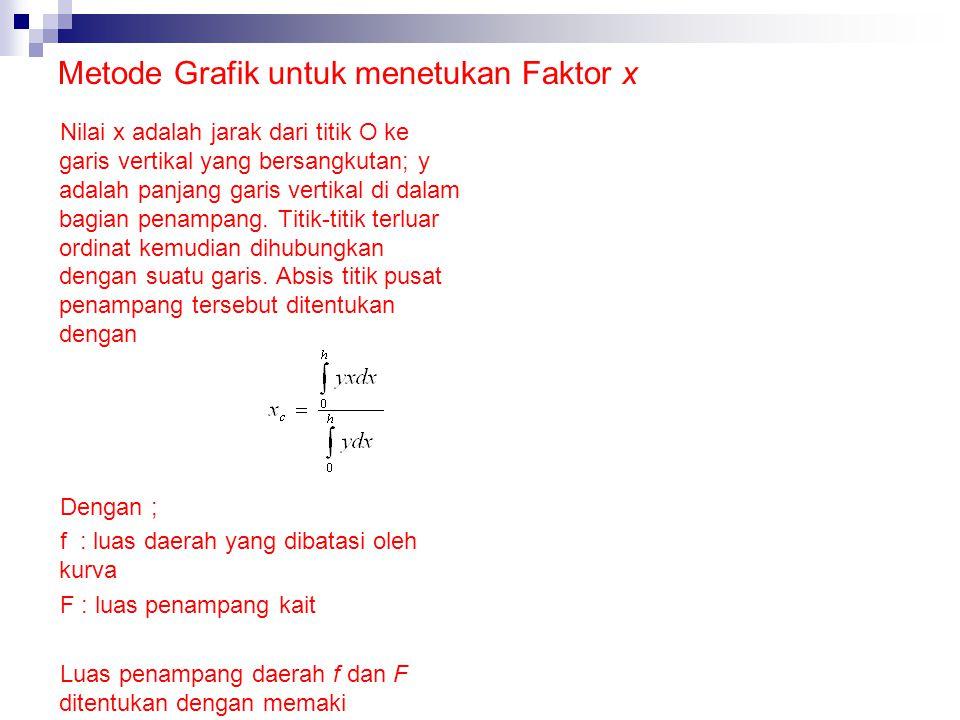 Metode Grafik untuk menetukan Faktor x