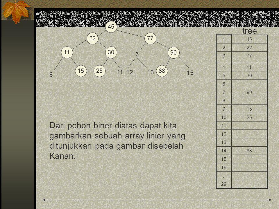 Dari pohon biner diatas dapat kita gambarkan sebuah array linier yang
