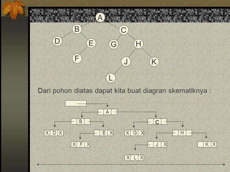 A B. D. E. F. C. G. H. J. K. L. Dari pohon diatas dapat kita buat diagran skematiknya : A.