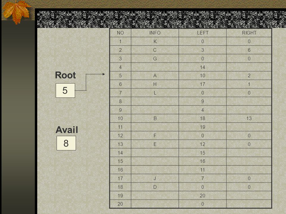 Root 5 Avail 8 NO INFO LEFT RIGHT 1 K 2 C 3 6 G 4 14 5 A 10 H 17 7 L 8