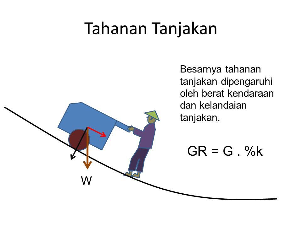 Tahanan Tanjakan GR = G . %k W