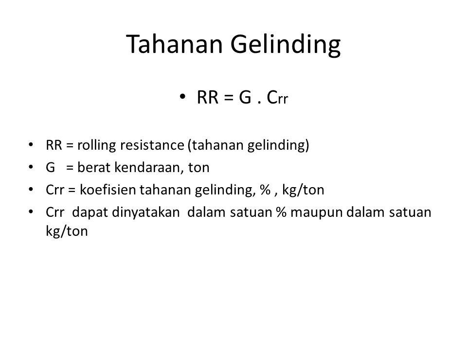 Tahanan Gelinding RR = G . Crr