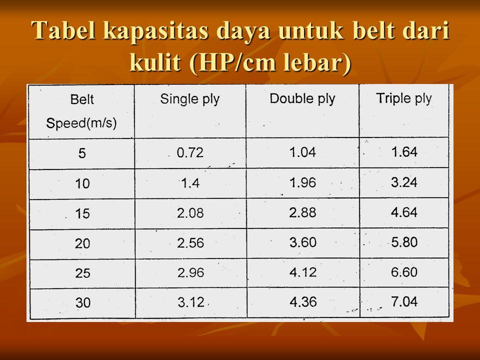 Tabel kapasitas daya untuk belt dari kulit (HP/cm lebar)