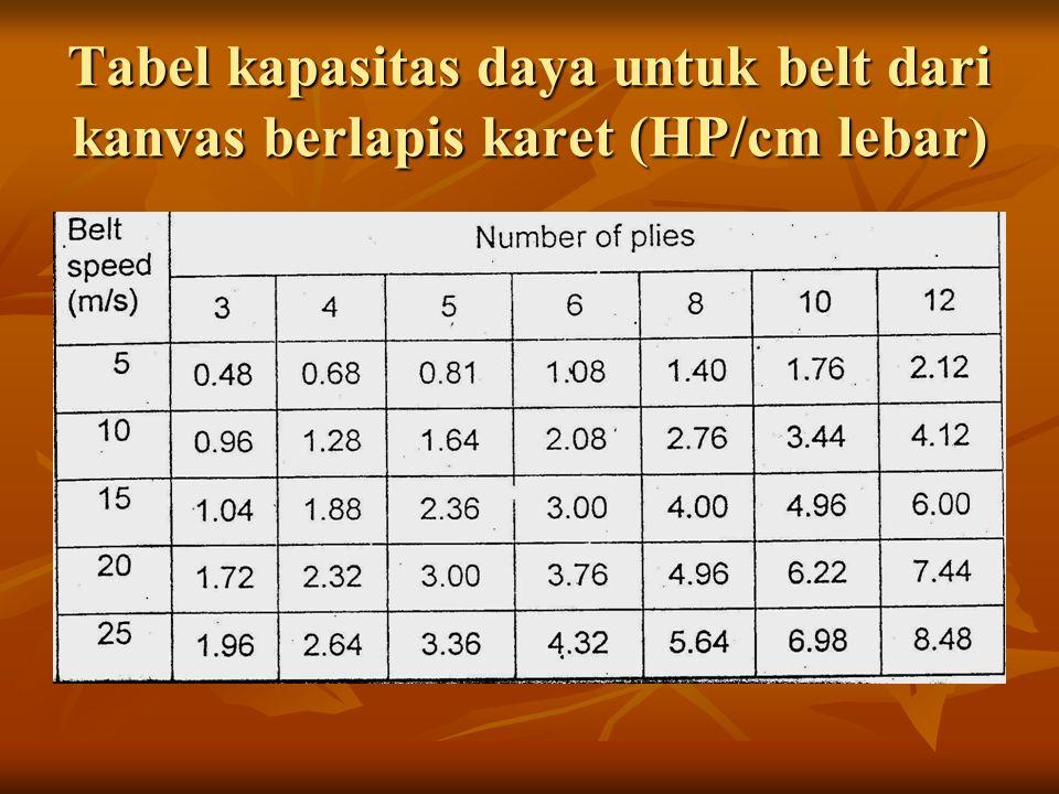 Tabel kapasitas daya untuk belt dari kanvas berlapis karet (HP/cm lebar)
