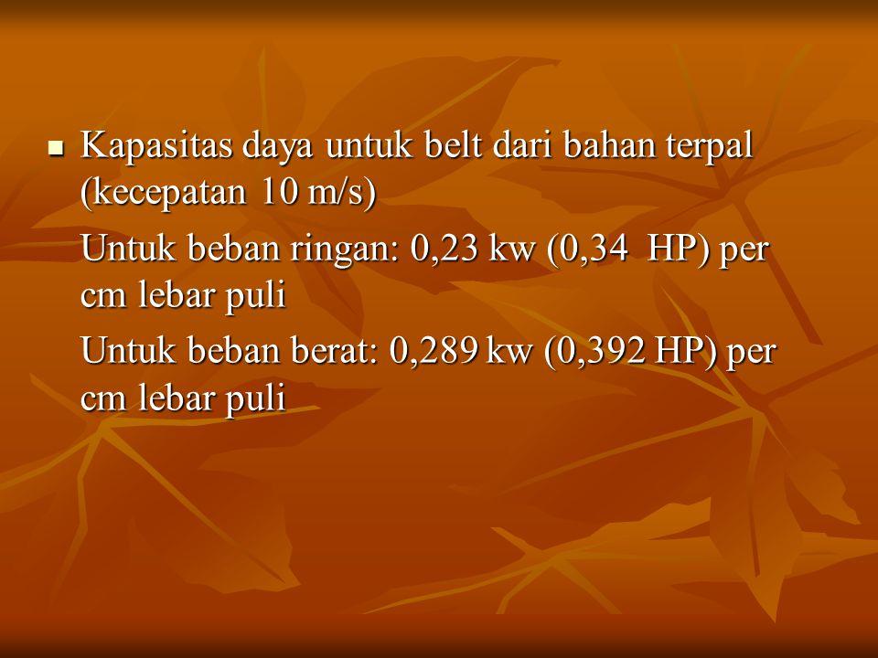 Kapasitas daya untuk belt dari bahan terpal (kecepatan 10 m/s)