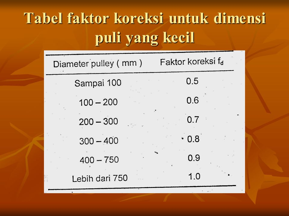 Tabel faktor koreksi untuk dimensi puli yang kecil