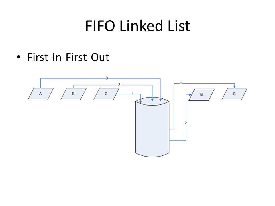FIFO Linked List First-In-First-Out