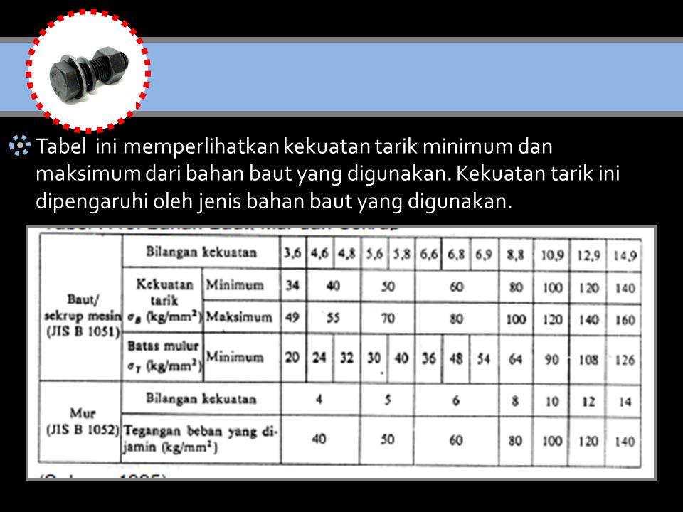 Tabel ini memperlihatkan kekuatan tarik minimum dan