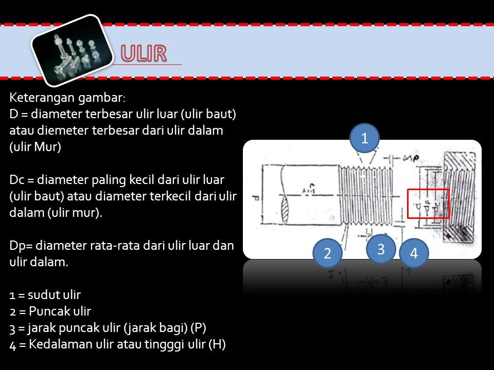 ULIR 1 3 2 4 Keterangan gambar: