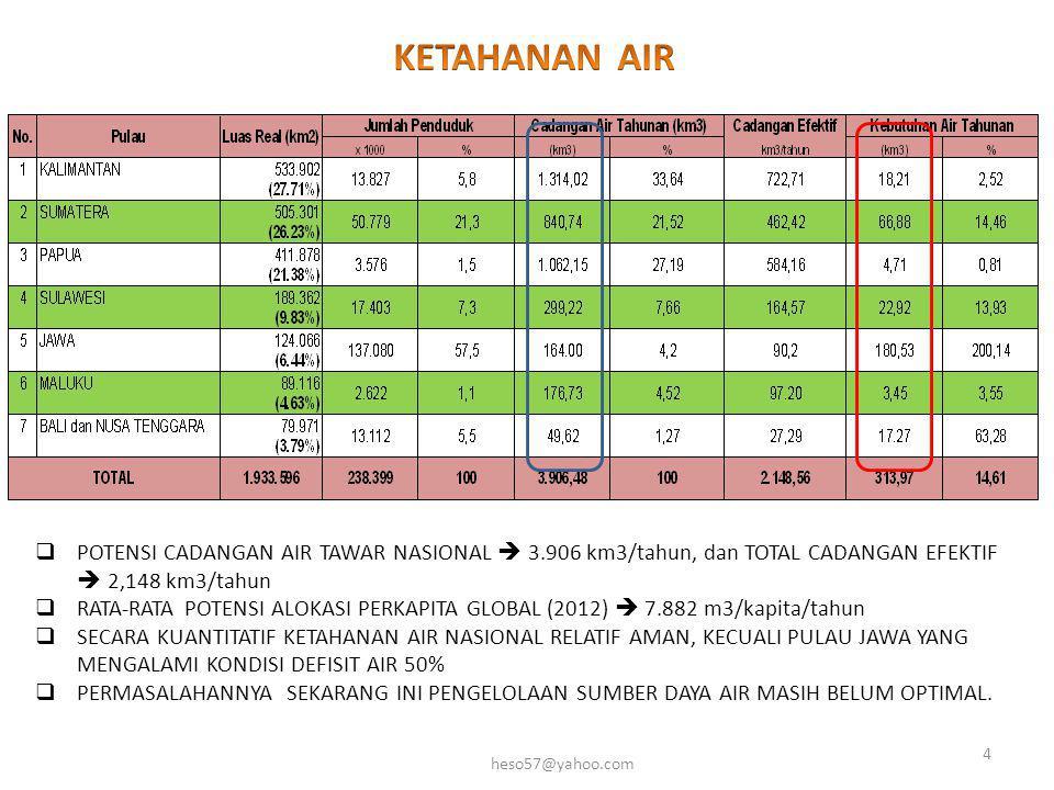 KETAHANAN AIR POTENSI CADANGAN AIR TAWAR NASIONAL  3.906 km3/tahun, dan TOTAL CADANGAN EFEKTIF  2,148 km3/tahun.