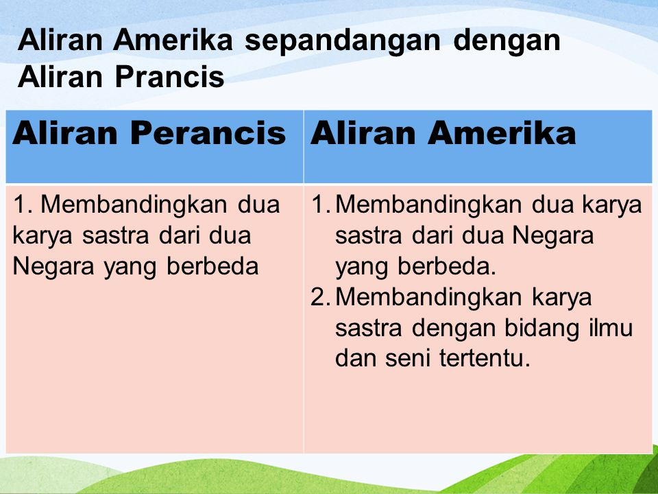 Aliran Perancis Aliran Amerika