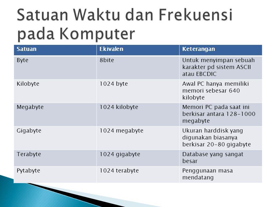 Satuan Waktu dan Frekuensi pada Komputer