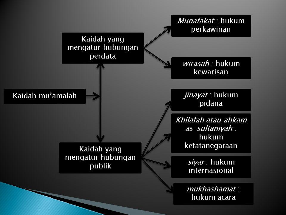 Munafakat : hukum perkawinan