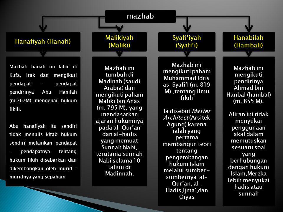 Mazhab ini mengikuti pendirinya Ahmad bin Hanbal (hambal) (m. 855 M).
