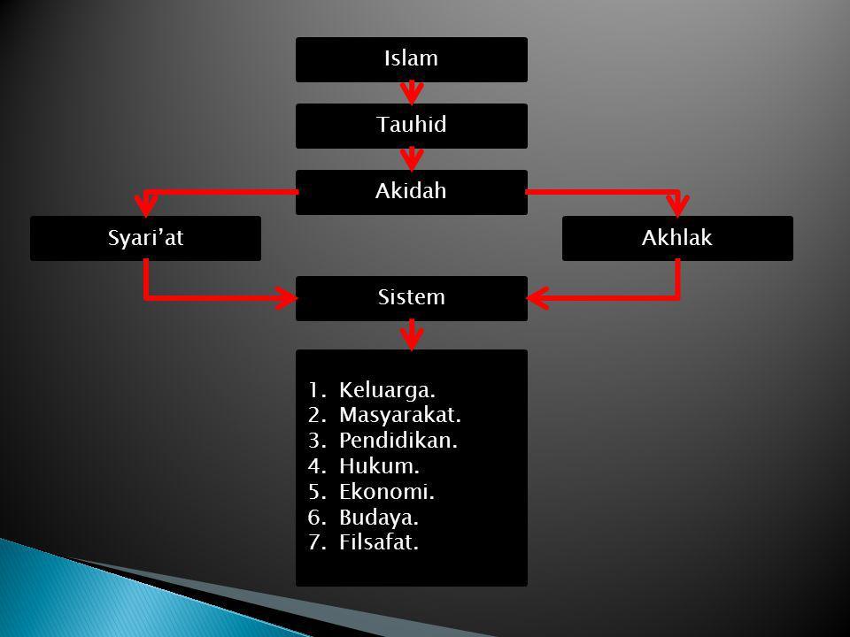 Islam Tauhid. Akidah. Syari'at. Akhlak. Sistem. Keluarga. Masyarakat. Pendidikan. Hukum. Ekonomi.