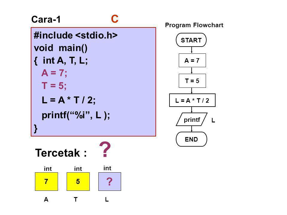 C Tercetak : Cara-1 #include <stdio.h> void main()