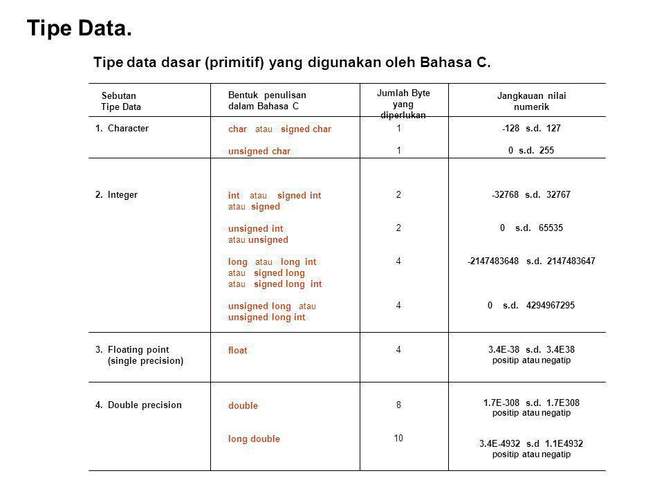 Tipe Data. Tipe data dasar (primitif) yang digunakan oleh Bahasa C.
