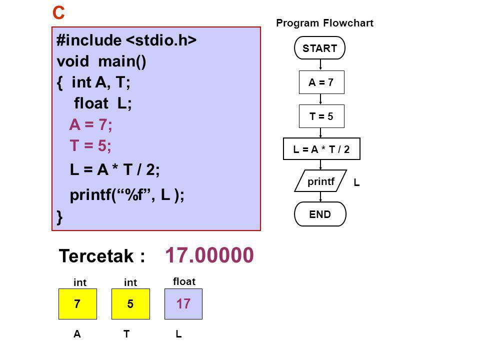 17.00000 C Tercetak : #include <stdio.h> void main() { int A, T;