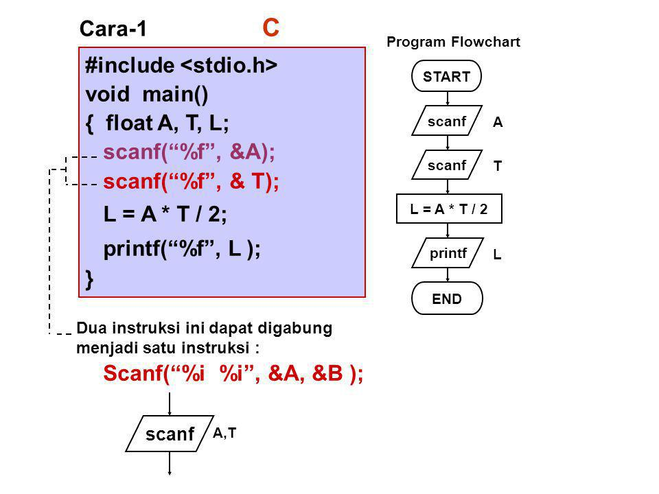 C Cara-1 #include <stdio.h> void main() { float A, T, L;