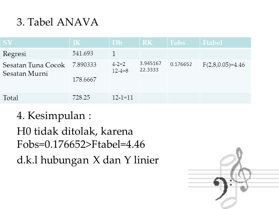 3. Tabel ANAVA 4. Kesimpulan : H0 tidak ditolak, karena Fobs=0