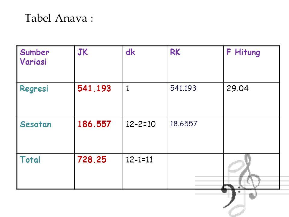 Tabel Anava : Sumber Variasi JK dk RK F Hitung Regresi 541.193 1 29.04