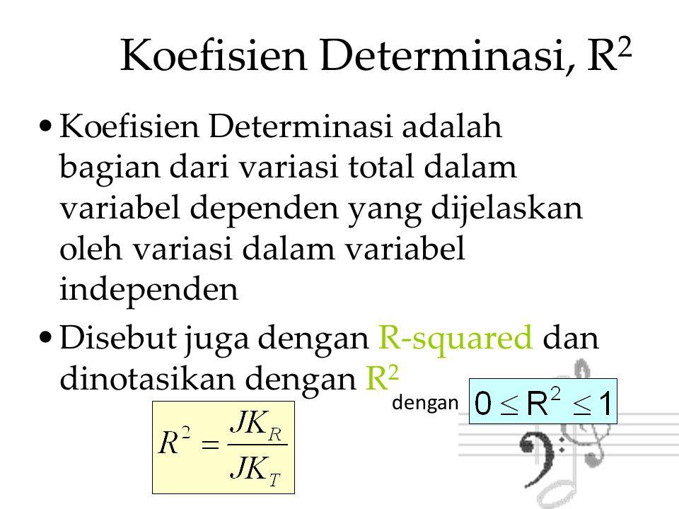 Koefisien Determinasi, R2