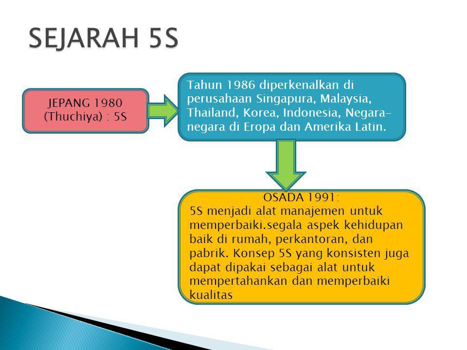 SEJARAH 5S Tahun 1986 diperkenalkan di perusahaan Singapura, Malaysia, Thailand, Korea, Indonesia, Negara-negara di Eropa dan Amerika Latin.